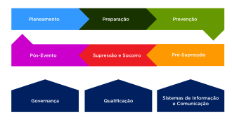 <p>A Cadeia de Processos do Sistema de Gestão Integrada de Fogos Rurais</p>