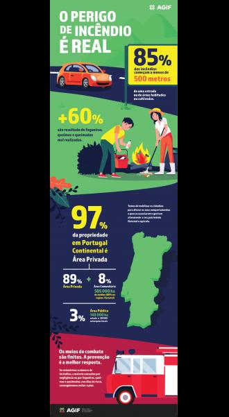 <p>Infografia: O Perigo de Incêndio é Real</p>