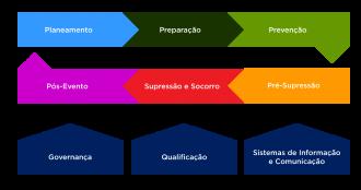 <p>Cadeia de Valor do Sistema de Gestão Integrada de Fogos Rurais</p>