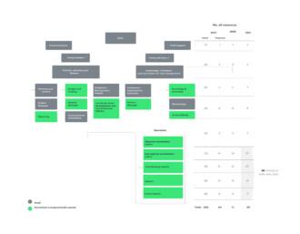 <p>AGIF Organisation Chart</p>